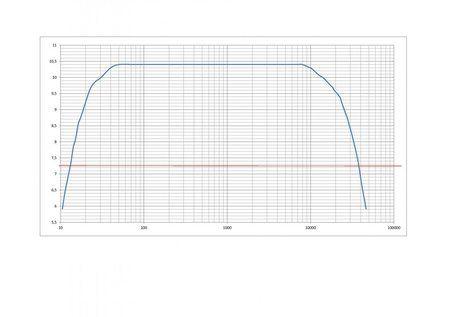 Wykres charakterystyki wzm SE.JPG